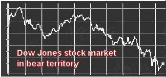 Dow Jones plunges