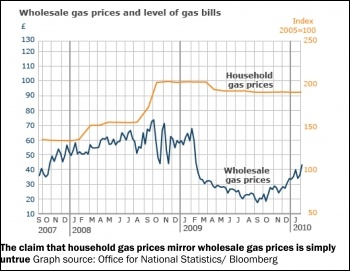Stop the gas price hike - graph shows that household gas prices do not mirror wholesale gas prices as claimed, photo by Sources: Office for National Statistics/Bloomberyg