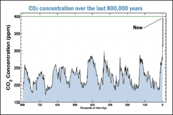 Scripps Institution of Oceanography in the USA graph of Carbon Dioxide concentrations
