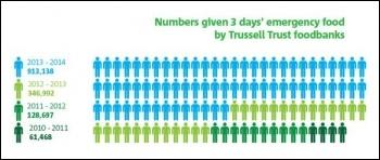 Trussell Trust chart