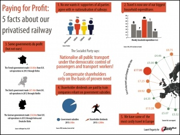 Infographic: nationalise rail and public transport! September 2015, photo Laurel Fogarty for the Socialist Party