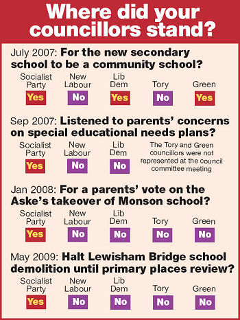 Where did you Lewisham Socialist Party councillors stand? - Education newsletter