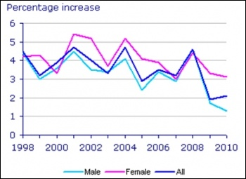 Wages fall: Office for National Statistics 2010 survey of hours and earnings