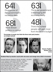 Government ratings: Yougov/Sunday Times survey results