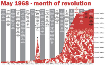 Click to enlarge - France 1968 growth of strike action to 10 million